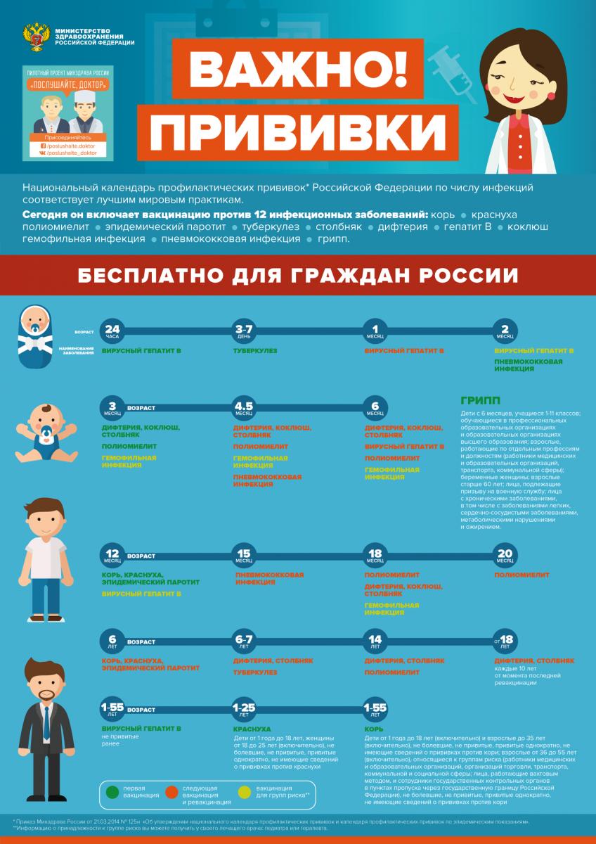 Национальный календарь профилактических прививок Российской Федерации