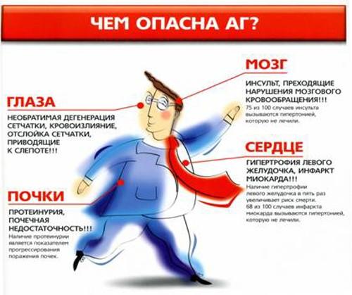 """IШкола """"Артериальной гипертензии"""""""