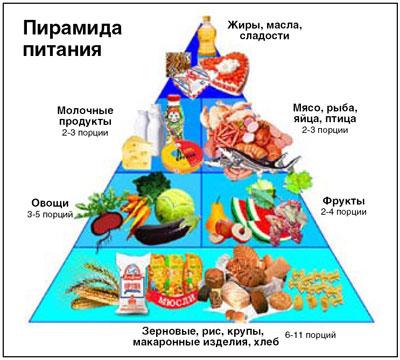 Школа рационального питания