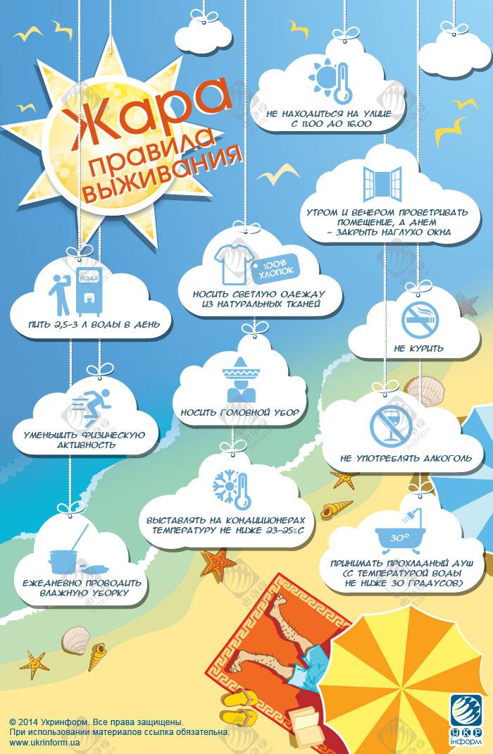Как избежать солнечного и теплового удара?