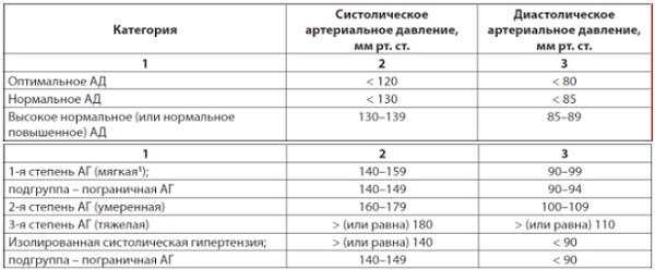Метод обследования при артериальной гипертензии